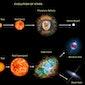 Wetenschappelijke praatgroep spreekt de evolutie van het heelal
