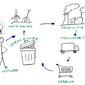 Circulaire economie: een kennismaking